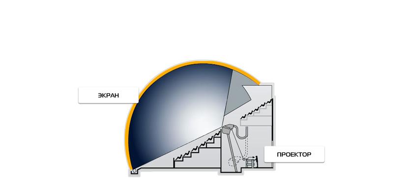 Схема зала IMAX DOME